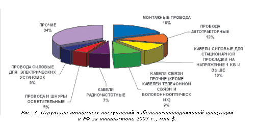 http://www.ruscable.ru/other/12_07_img_25.jpg