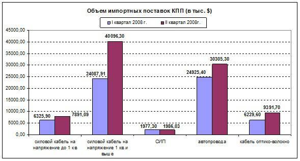 Объем импортных поставок кабельно-проводниковой продукции за I-II кв. 2008г. (в тыс. $)