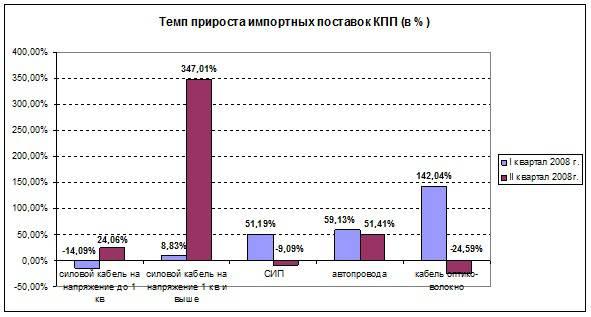 Темп прироста импортных поставок кабельно-проводниковой продукции  за I-II кв. 2008г. (в %)